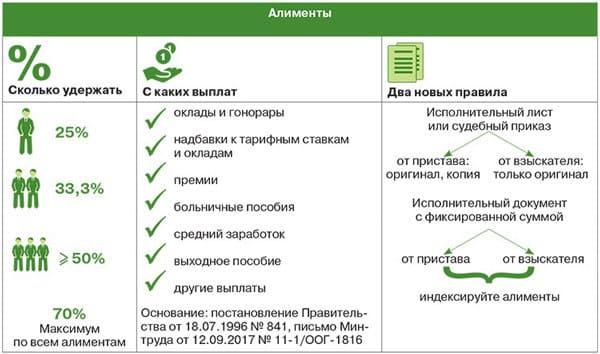 kak-platit'-alimenty-grazhdaninu