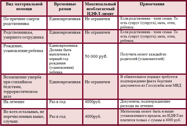 berutsya-li-alimenty-s-materialnoj-pomoshchi