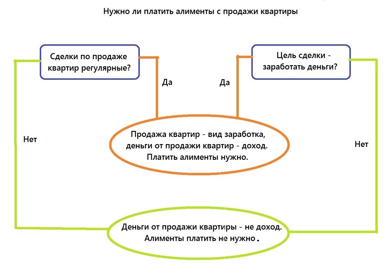 alimenty-s-prodazhi-kvartiry
