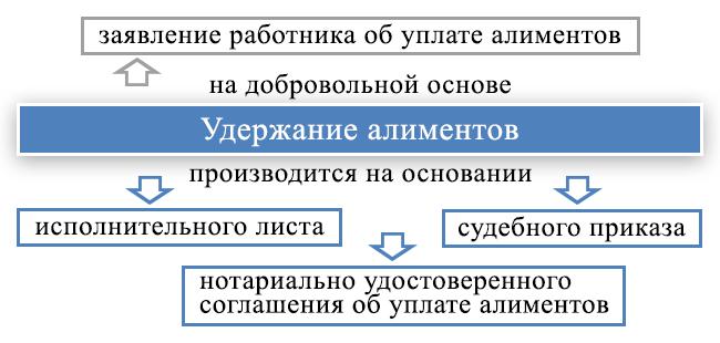 kak-vyschityvayutsya-alimenty-s-zarplaty