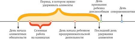 prekrashchenie-vyplaty-alimentov-po-dostizhenii-18-let