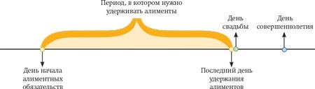 kogda-prekrashchaetsya-vyplata-alimentov-na-rebenka